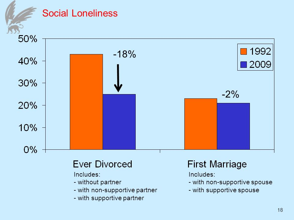 18 Social Loneliness -18% -2% Includes: - without partner - with non-supportive partner - with supportive partner Includes: - with non-supportive spouse - with supportive spouse
