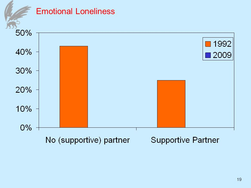 19 Emotional Loneliness