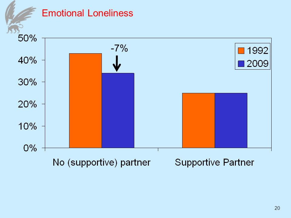 20 Emotional Loneliness -7%