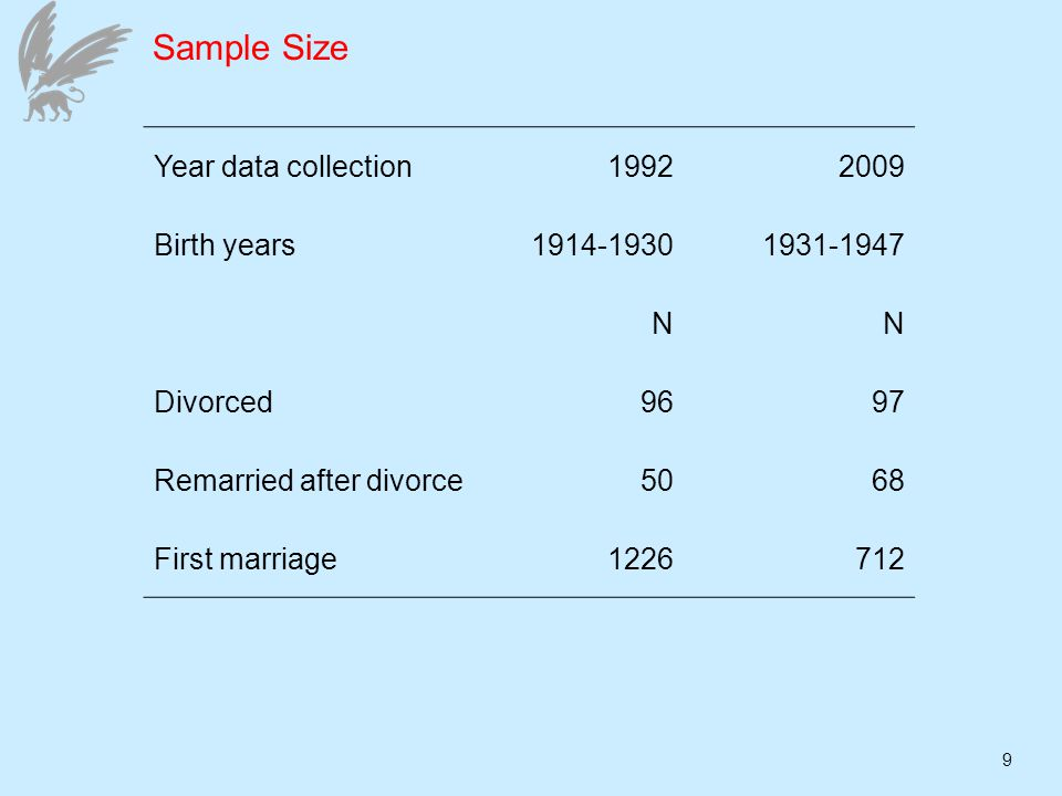 9 Sample Size Year data collection19922009 Birth years1914-19301931-1947 NN Divorced9697 Remarried after divorce5068 First marriage1226712