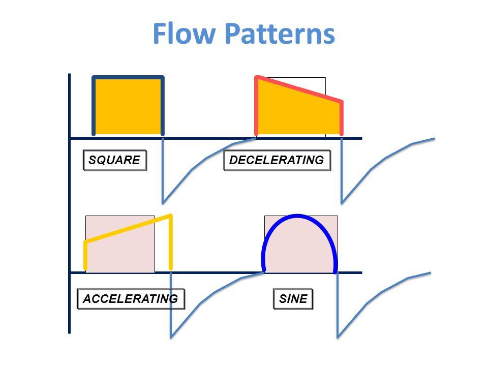 Flow Patterns ACCELERATING DECELERATING SINE SQUARE