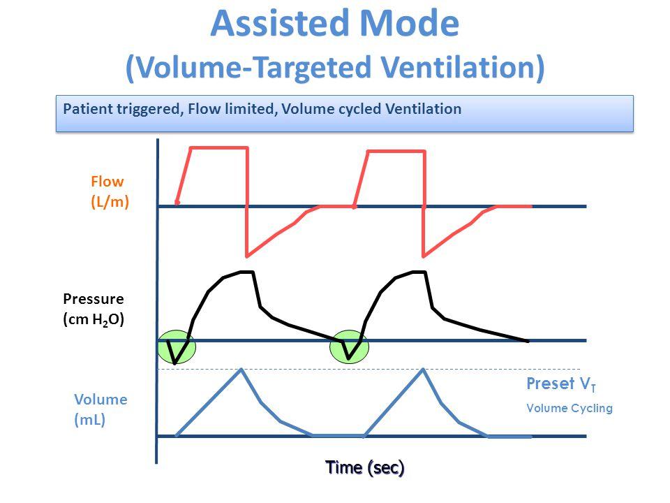 Assisted Mode (Volume-Targeted Ventilation) Time (sec) Flow (L/m) Pressure (cm H 2 O) Volume (mL) Preset V T Volume Cycling Patient triggered, Flow li