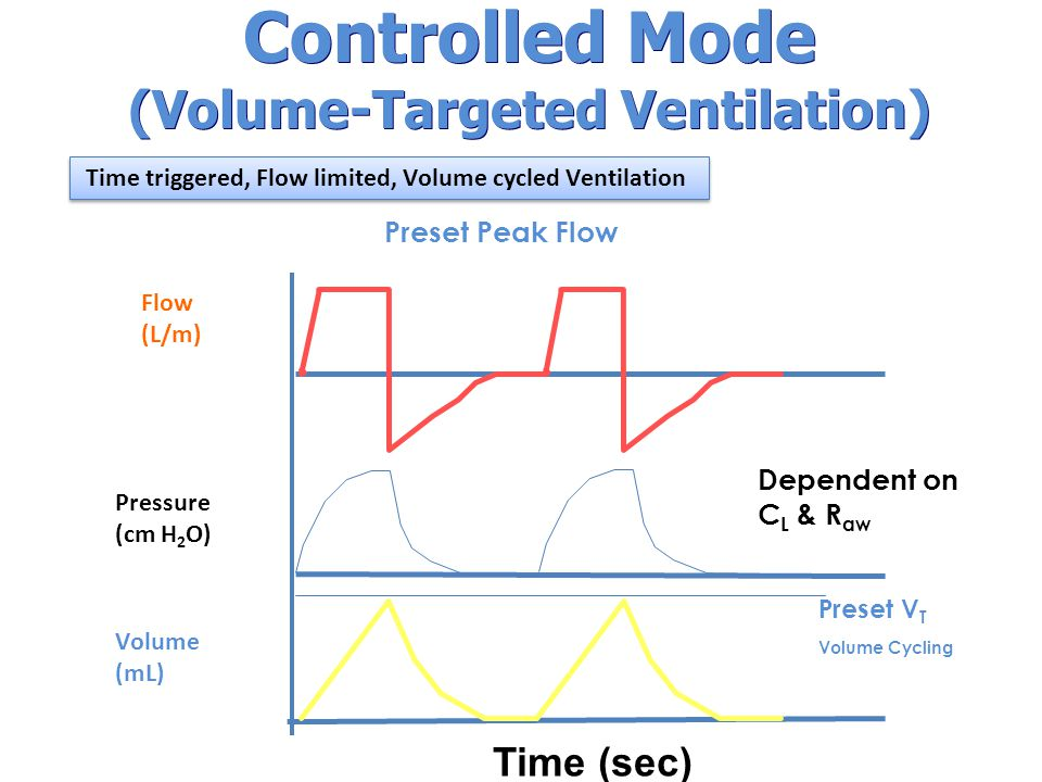 Controlled Mode (Volume-Targeted Ventilation) Preset V T Volume Cycling Dependent on C L & R aw Time (sec) Flow (L/m) Pressure (cm H 2 O) Volume (mL) Preset Peak Flow Time triggered, Flow limited, Volume cycled Ventilation