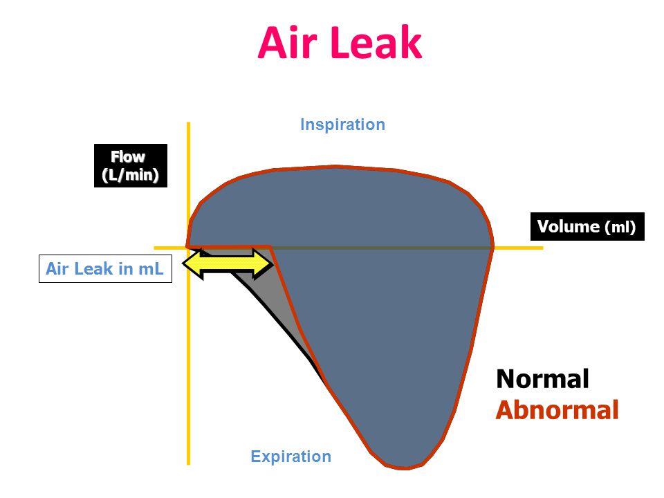 Air Leak Inspiration Expiration Volume (ml) Flow(L/min) Air Leak in mL Normal Abnormal