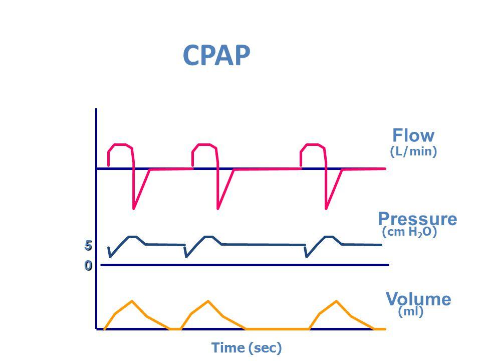 CPAP Flow Pressure Volume 0 5 Time (sec) (L/min) (cm H 2 O) (ml)