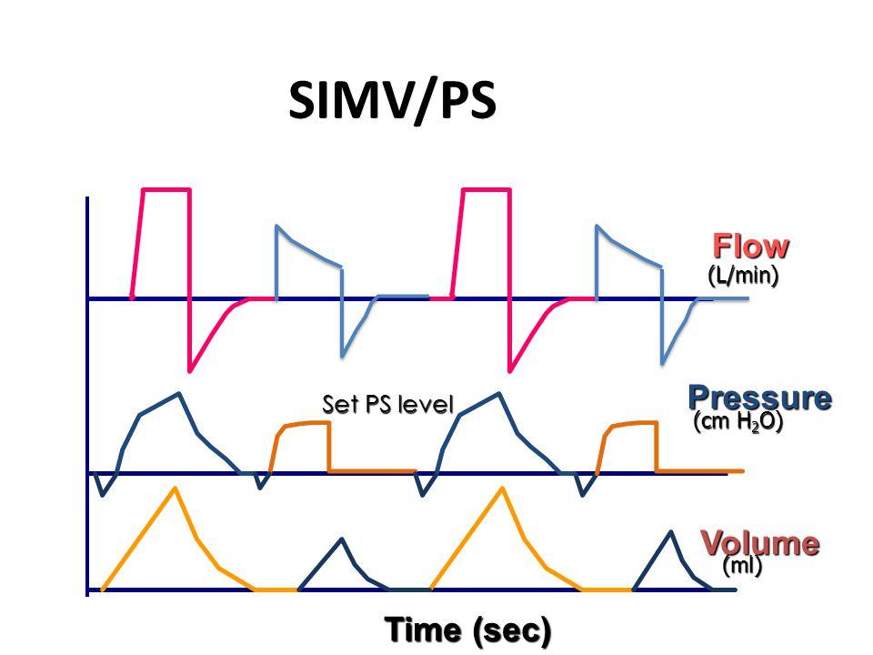 SIMV/PS Flow Pressure Volume Time (sec) (L/min) (cm H 2 O) (ml) Set PS level