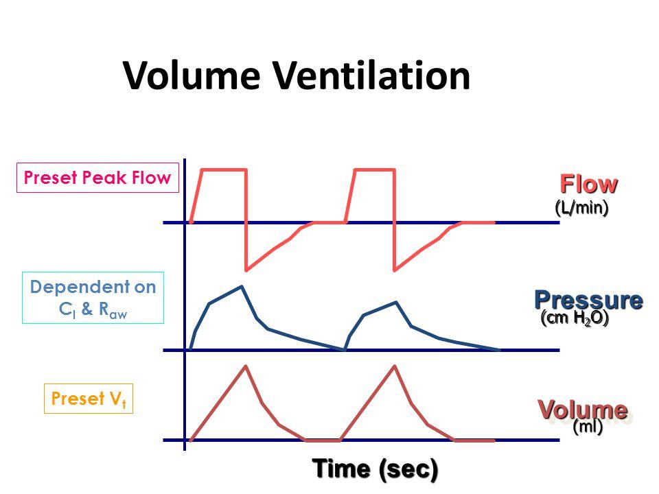 Volume Ventilation Pressure Volume Volume Flow Preset Peak Flow Preset V t Dependent on C l & R aw Time (sec) (L/min) (cm H 2 O) (ml)