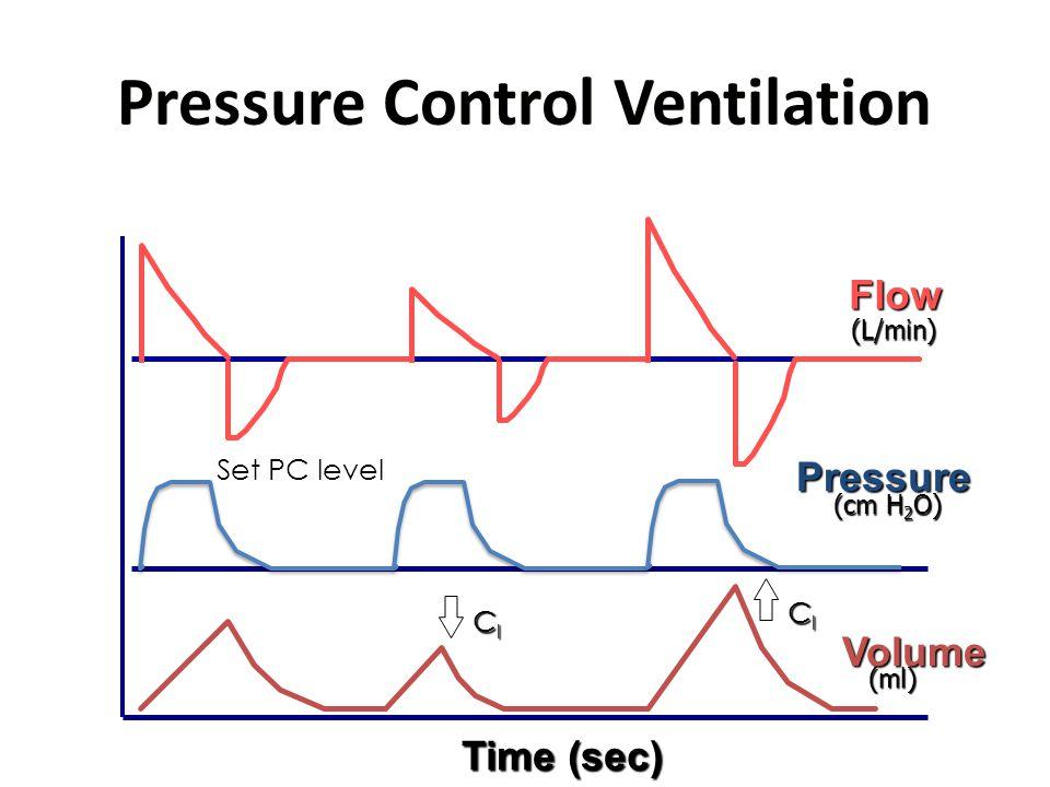 Pressure Control Ventilation Flow Pressure Volume ClClClCl ClClClCl Set PC level Time (sec) (L/min) (cm H 2 O) (ml)