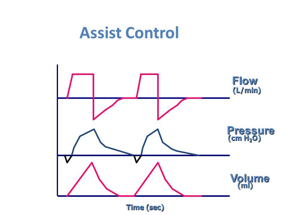 Assist Control Flow Pressure Volume Time (sec) (L/min) (cm H 2 O) (ml)