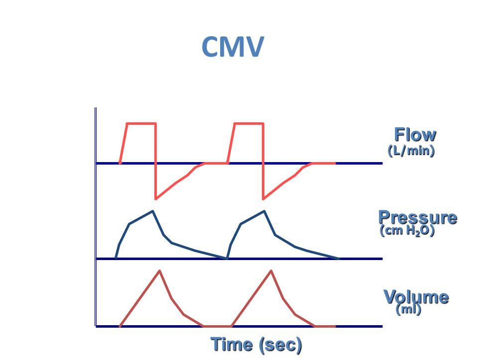 CMV Flow Pressure Volume Time (sec) (L/min) (cm H 2 O) (ml)