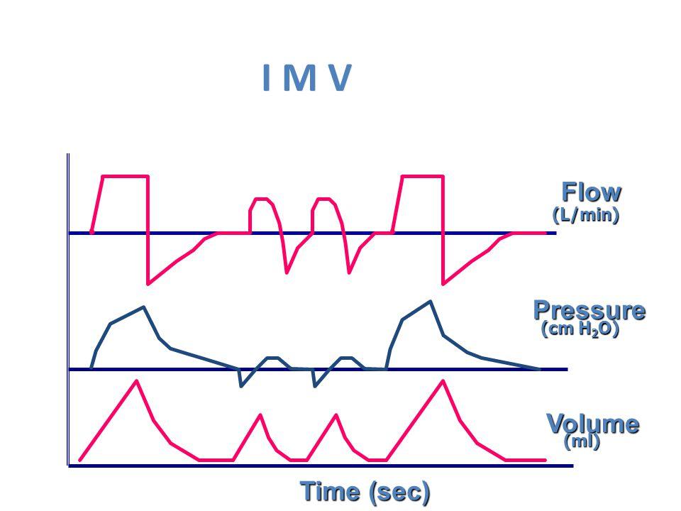 I M V Flow Pressure Volume Time (sec) (L/min) (cm H 2 O) (ml)