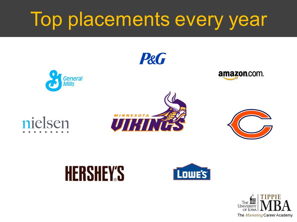 Top placements every year