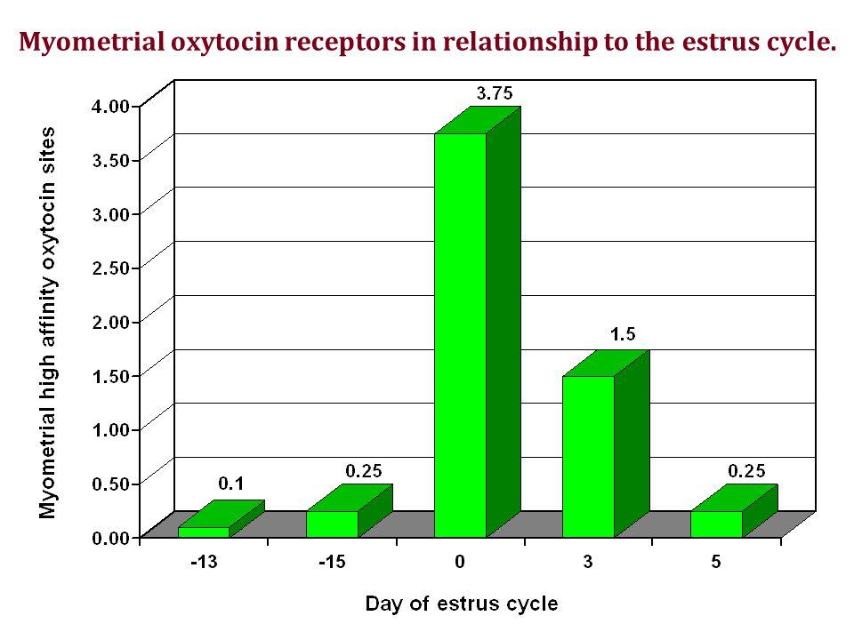 Myometrial oxytocin receptors in relationship to the estrus cycle. Roberts et al., 1976