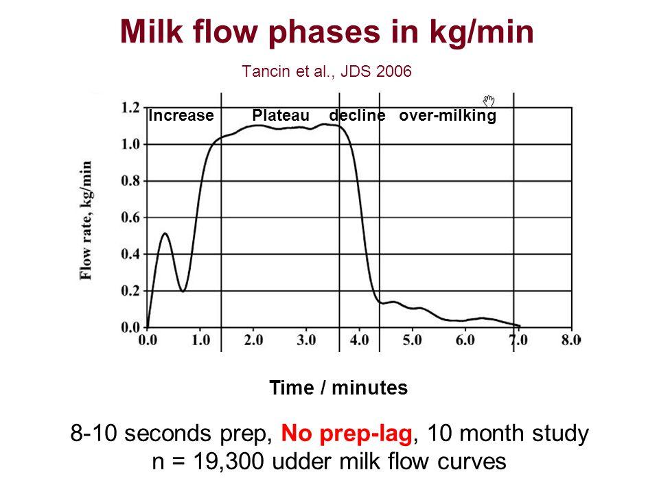 Milk flow phases in kg/min Tancin et al., JDS 2006 Increase Plateau decline over-milking Time / minutes 8-10 seconds prep, No prep-lag, 10 month study