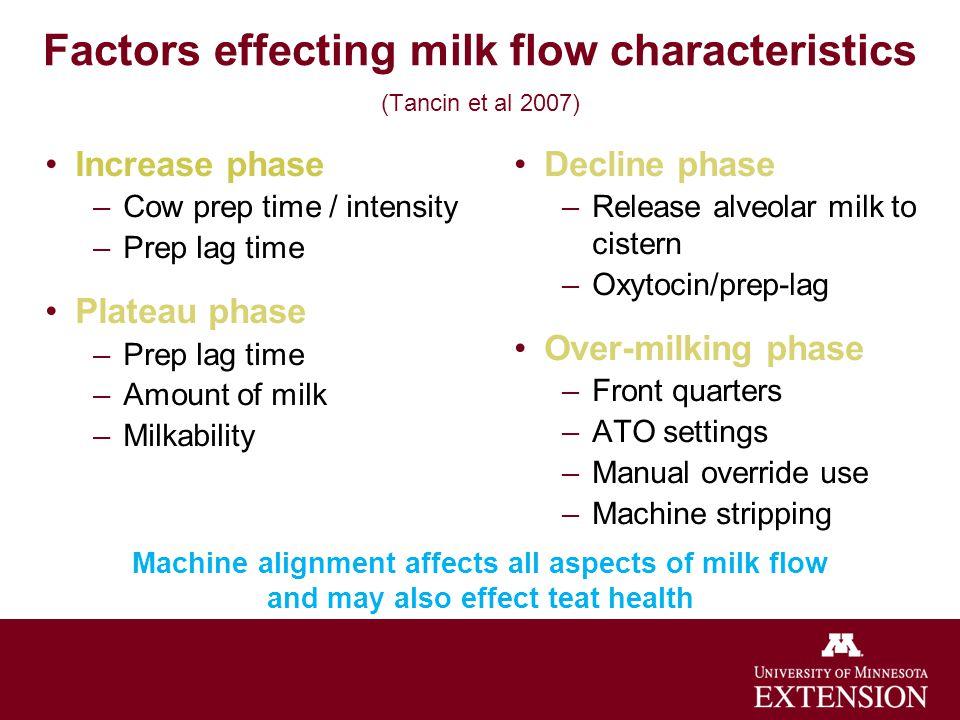 Factors effecting milk flow characteristics (Tancin et al 2007) Increase phase –Cow prep time / intensity –Prep lag time Plateau phase –Prep lag time