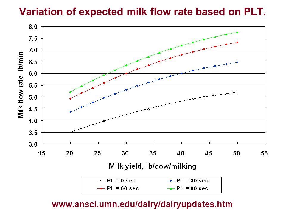 Variation of expected milk flow rate based on PLT. www.ansci.umn.edu/dairy/dairyupdates.htm