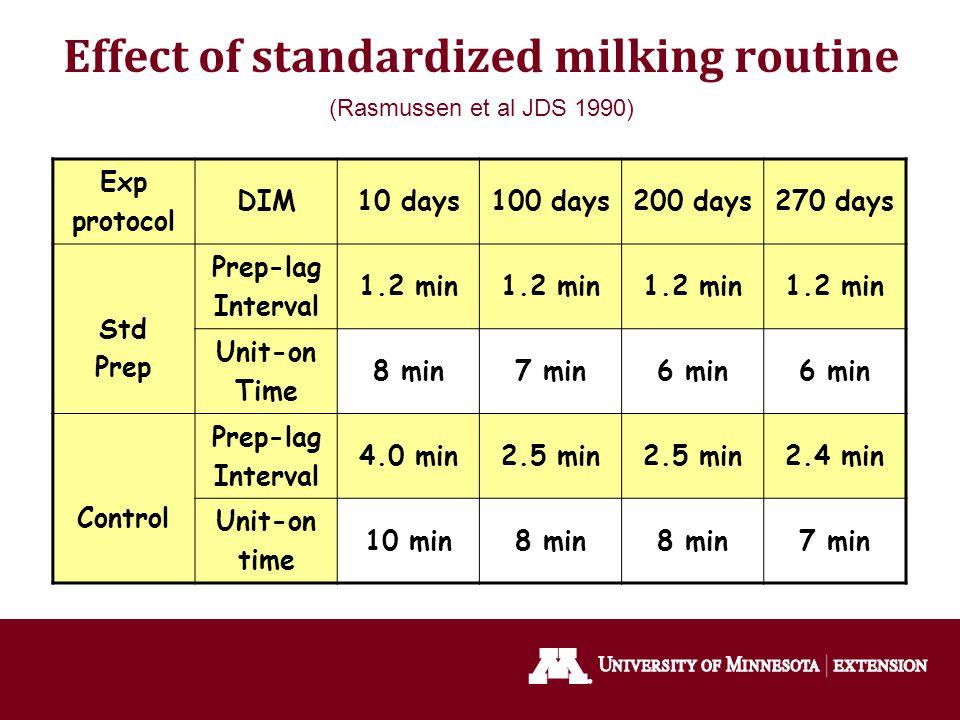 Effect of standardized milking routine (Rasmussen et al JDS 1990) Exp protocol DIM10 days100 days200 days270 days Std Prep Prep-lag Interval 1.2 min U
