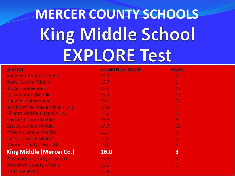 SCHOOLCOMPOSITE SCORERANK Anderson County Middle15.3 8 Boyle County Middle16.7 1 Burgin Independent 15.0 12 Casey County Middle15.1 11 Danville Independent15.0 12 Bondarant Middle (Franklin Co.)16.1 2 Elkhorn Middle (Franklin Co.)15.0 12 Garrard County Middle15.3 8 East Jessamine Middle14.7 15 West Jessamine Middle15.3 8 Lincoln County Middle15.6 6 Marion County (District)16.0 3 King Middle (Mercer Co.)16.0 3 Washington County (District)15.8 5 Woodford County Middle15.6 6 STATE AVERAGE15.4