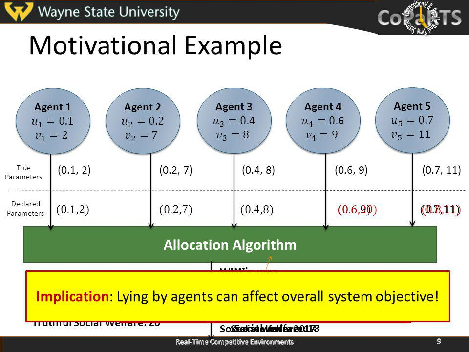Motivational Example Allocation Algorithm Winners: Agent 1 Agent 2 Agent 5 Social welfare: 20 Winners: Agent 3 Agent 4 Social welfare: 17 Winners: Agent 2 Agent 5 Social welfare: 18 (0.1, 2)(0.2, 7)(0.4, 8)(0.6, 9)(0.7, 11) True Parameters Declared Parameters 9 Truthful Social Welfare: 20 EDF-MAXVAL-DP Pseudo-Polynomial Knapsack Algorithm [Kim & Ibarra, 1975] Real-Time Competitive Environments Implication: Lying by agents can affect overall system objective!