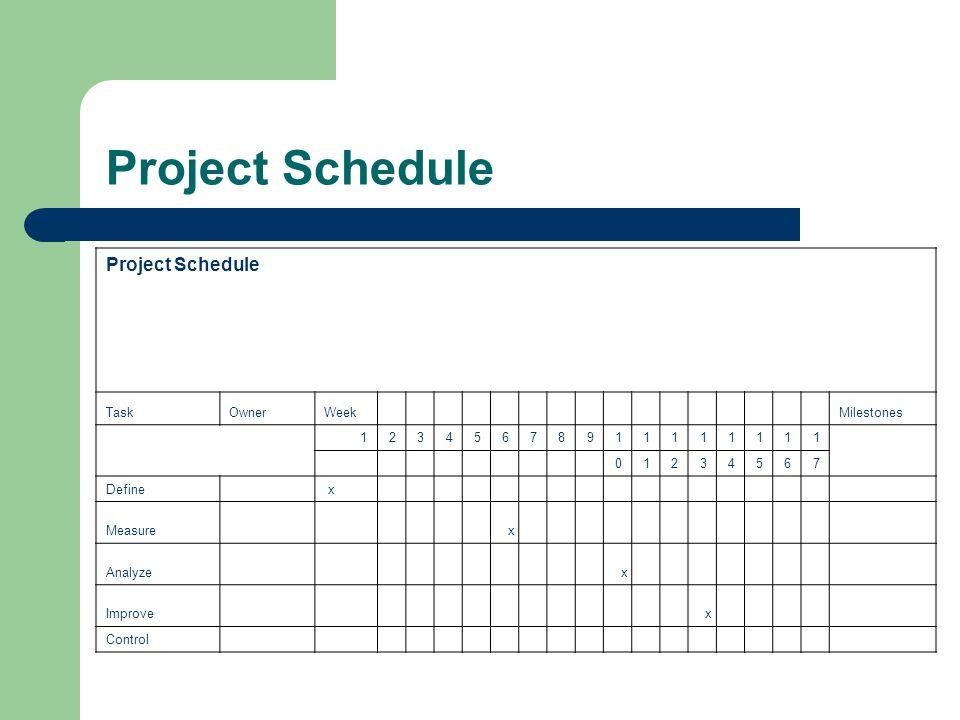 Project Schedule TaskOwnerWeek Milestones 12345678911111111 01234567 Define x Measure x Analyze x Improve x Control