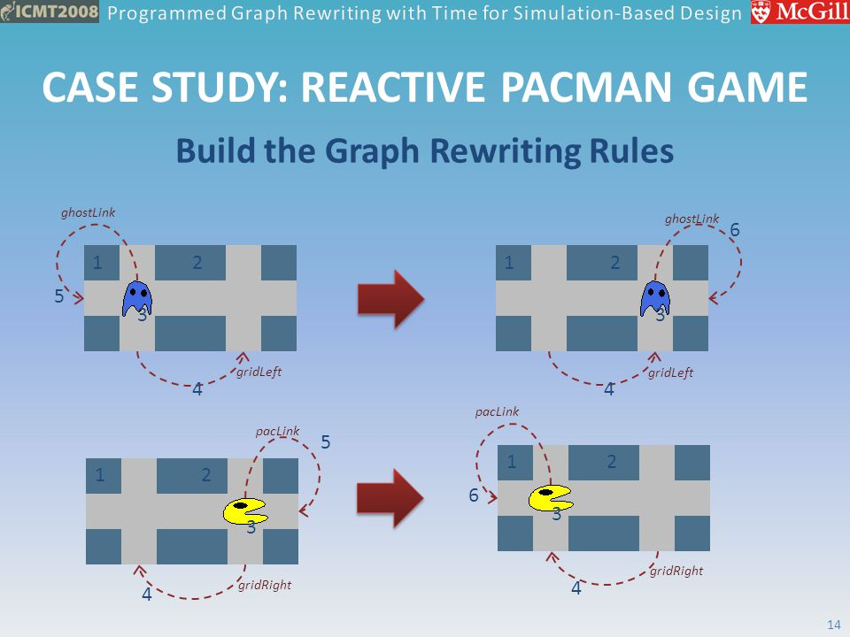CASE STUDY: REACTIVE PACMAN GAME Build the Graph Rewriting Rules 14 4 12 3 5 gridLeft ghostLink 12 3 4 6 gridLeft ghostLink 4 12 6 gridRight pacLink 1
