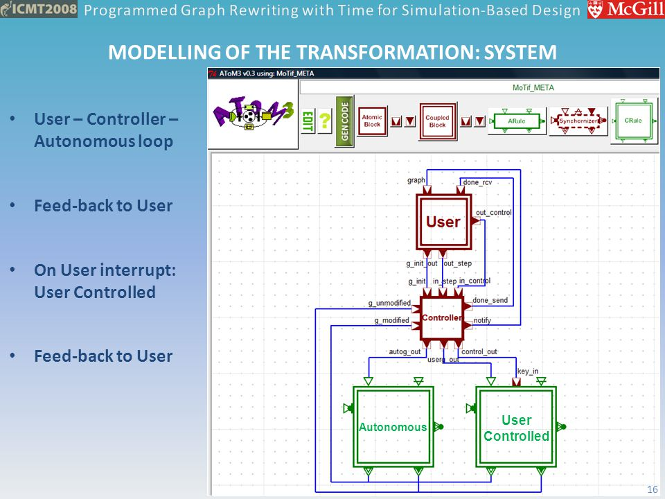 MODELLING OF THE TRANSFORMATION: SYSTEM User – Controller – Autonomous loop Feed-back to User On User interrupt: User Controlled Feed-back to User Aut