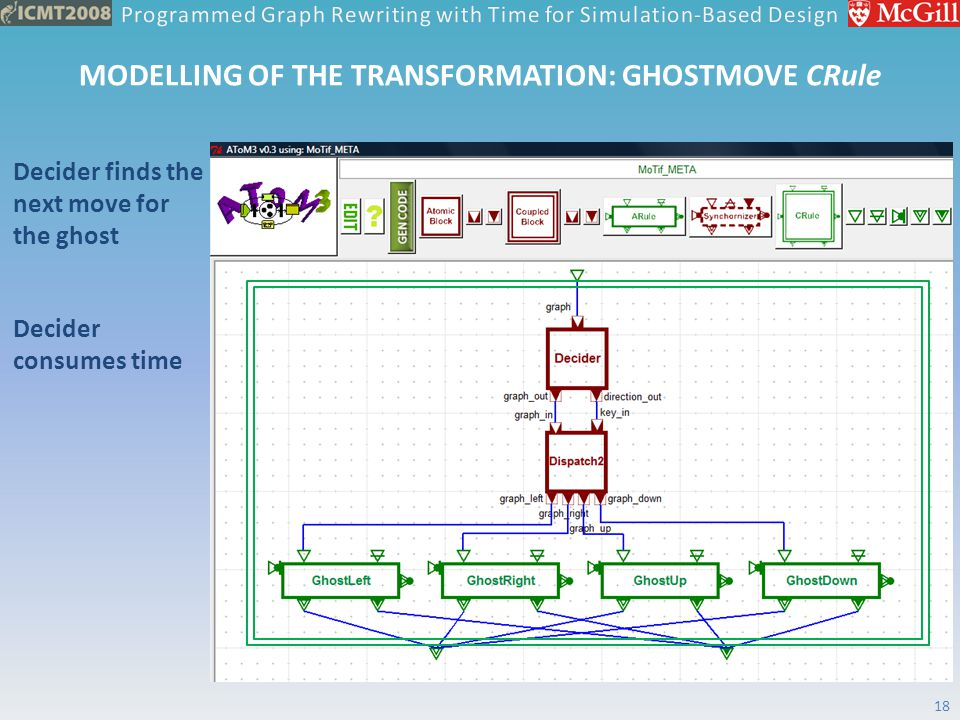 MODELLING OF THE TRANSFORMATION: GHOSTMOVE CRule Decider finds the next move for the ghost Decider consumes time 18