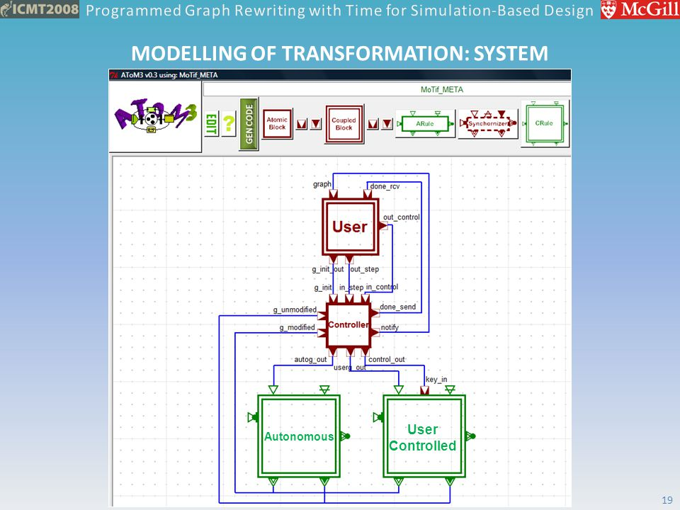 MODELLING OF TRANSFORMATION: SYSTEM Autonomous User Controlled 19