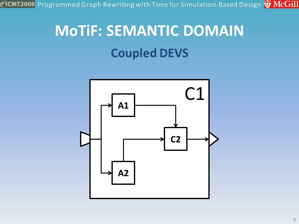MoTiF: SEMANTIC DOMAIN Coupled DEVS 8 C1 A1 A2 C2