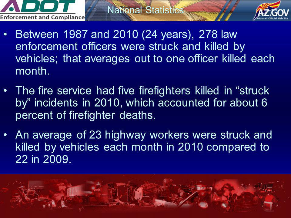 National Statistics Between 1987 and 2010 (24 years), 278 law enforcement officers were struck and killed by vehicles; that averages out to one office