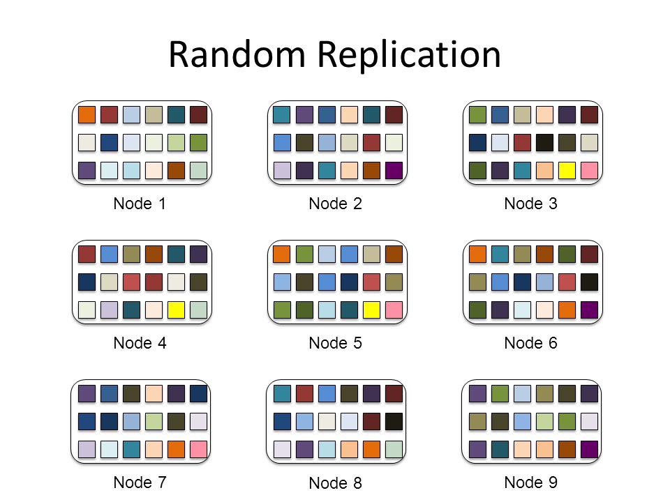 Random Replication Node 1 Node 4 Node 7 Node 2 Node 5 Node 8 Node 9 Node 6 Node 3