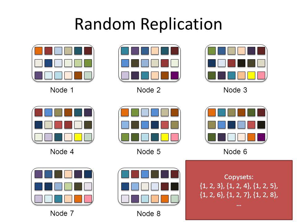 Random Replication Node 1 Node 4 Node 7 Node 2 Node 5 Node 8 Node 9 Node 6 Node 3 Copysets: {1, 2, 3}, {1, 2, 4}, {1, 2, 5}, {1, 2, 6}, {1, 2, 7}, {1,