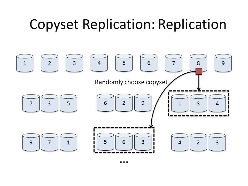 1 1 2 2 3 3 4 4 5 5 6 6 8 8 9 9 7 7 Copyset Replication: Replication 7 7 3 3 5 5 6 6 2 2 9 9 8 8 4 4 1 1 9 9 7 7 1 1 5 5 6 6 8 8 2 2 3 3 4 4 … Randoml