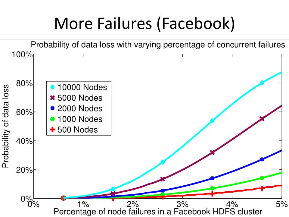 More Failures (Facebook)