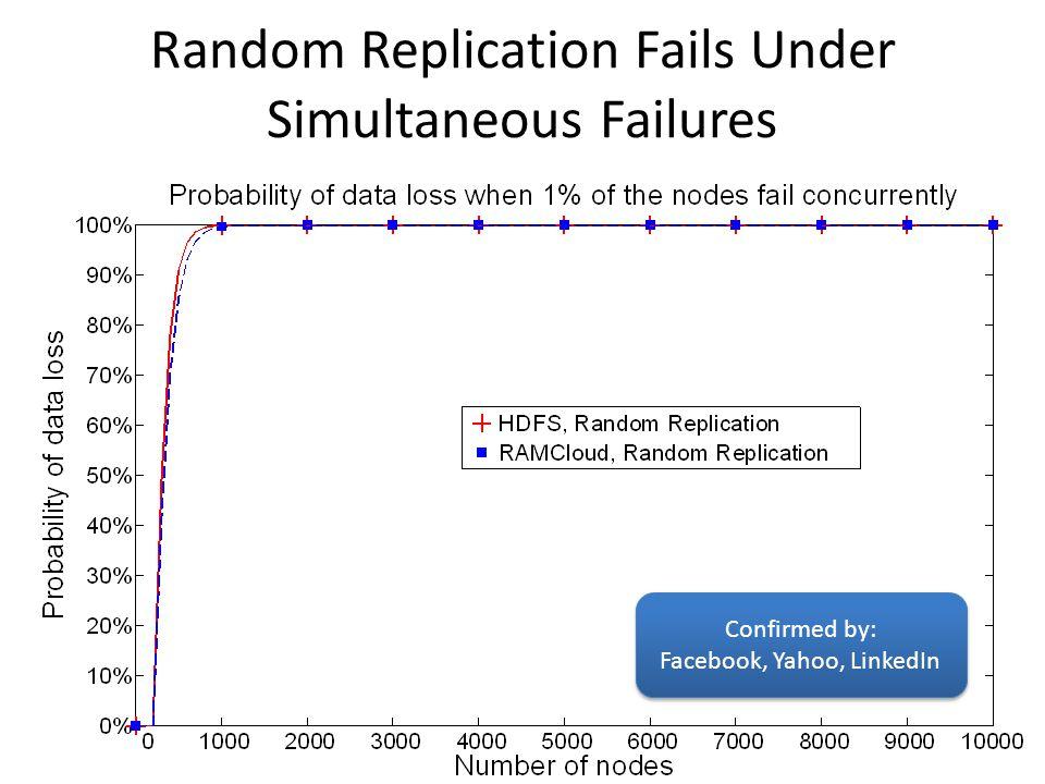 Random Replication Fails Under Simultaneous Failures Confirmed by: Facebook, Yahoo, LinkedIn Confirmed by: Facebook, Yahoo, LinkedIn