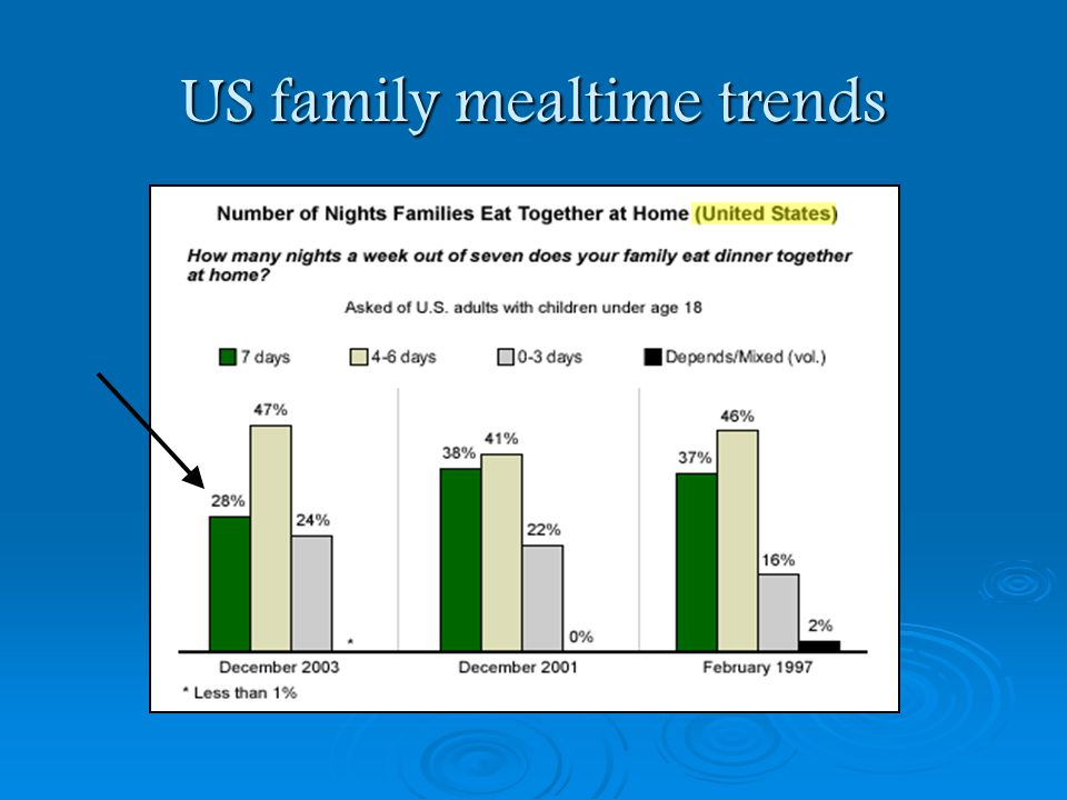 The tradition of family meals: a history