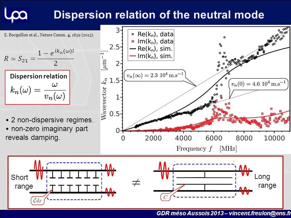 2 non-dispersive regimes. non-zero imaginary part reveals damping.