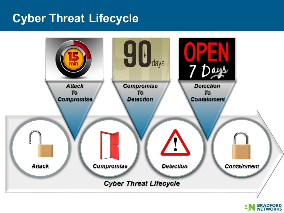 Cyber Threat Lifecycle AttackToCompromiseCompromiseToDetection DetectionToContainment AttackDetectionCompromise
