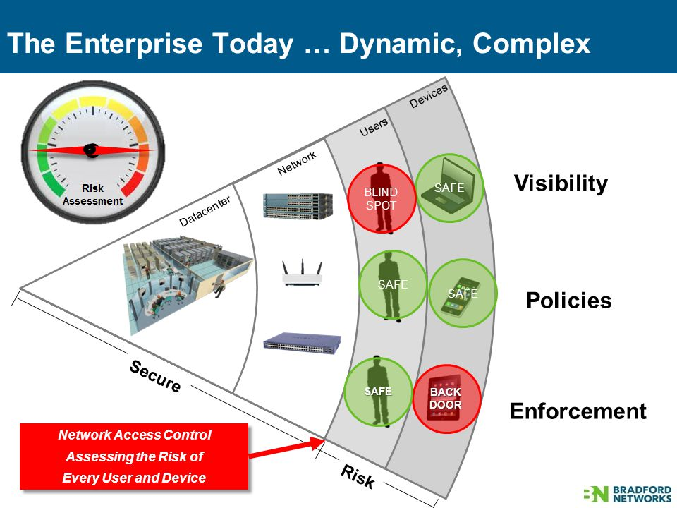 The Enterprise Today … Dynamic, Complex 4 Datacenter Network Users Devices Secure Risk Network Access Control Assessing the Risk of Every User and Device Network Access Control Assessing the Risk of Every User and Device BACK DOOR SAFE SAFE BLIND SPOT Visibility Policies Enforcement