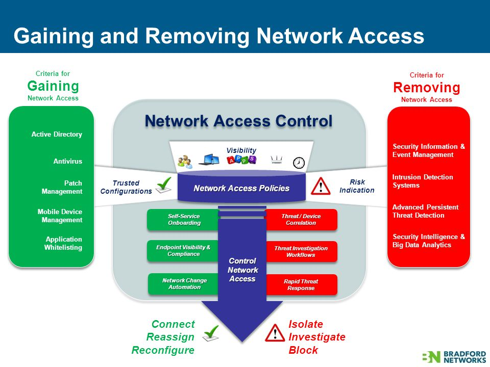 Network Access Control Gaining and Removing Network Access Endpoint Visibility & Compliance Threat Investigation Workflows Workflows Self-ServiceOnboardingSelf-ServiceOnboarding Threat / Device Correlation Correlation Isolate Investigate Block Connect Reassign Reconfigure Network Access Policies Security Information & Event Management Intrusion Detection Systems Security Intelligence & Big Data Analytics Advanced Persistent Threat Detection Active Directory Antivirus Patch Management Mobile Device Management Application Whitelisting Visibility Trusted Configurations Risk Indication Network Change Automation Automation Rapid Threat Response Response ControlNetworkAccess Criteria for Gaining Network Access Criteria for Removing Network Access