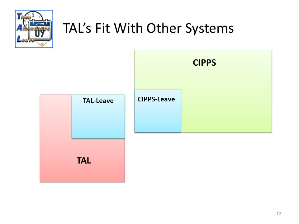 TALs Fit With Other Systems 12 CIPPS CIPPS-Leave TAL TAL-Leave