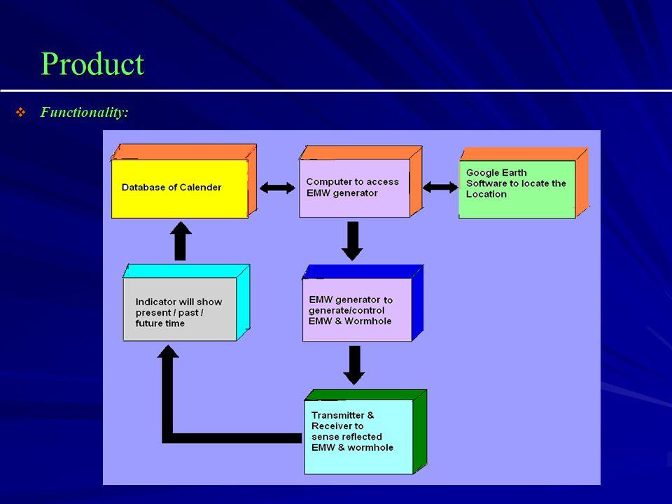Product Functionality: Functionality: