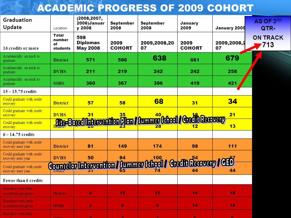 Opening of School 2009-2010 ACADEMIC PROGRESS OF 2008 COHORT Diplomas FOCUSAWARENESS FAILURE IS NOT AN OPTION