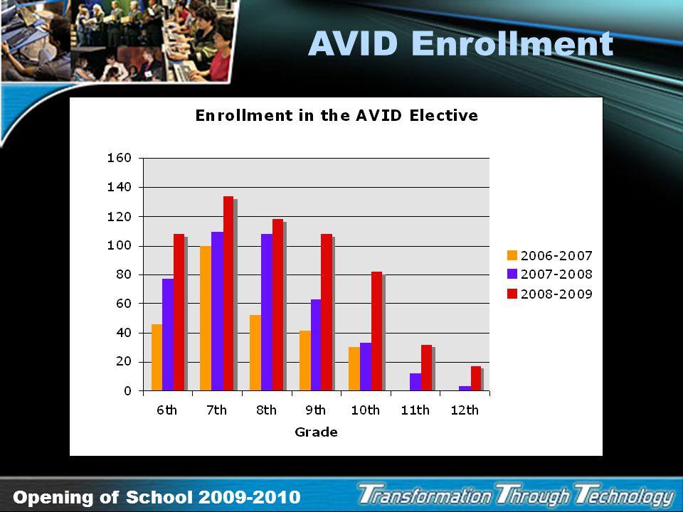 Opening of School 2009-2010 Core AVID Program Schoolwide AVID Schoolwide AVID Districtwide AVID Districtwide AVID Essential Questions Are we meeting t