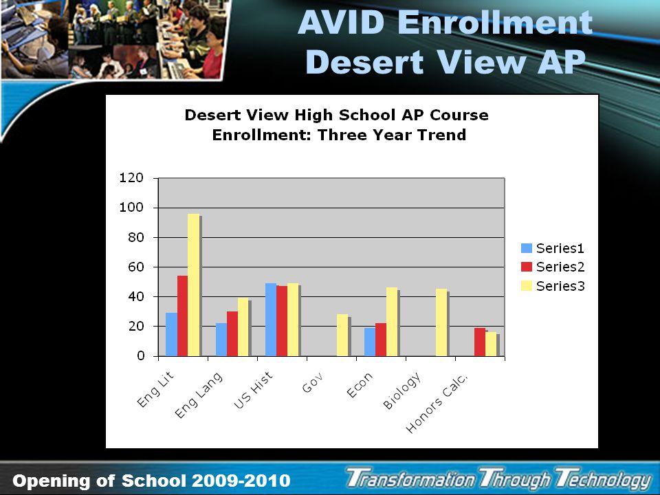 Opening of School 2009-2010 AVID Enrollment Eighth-Grade Algebra