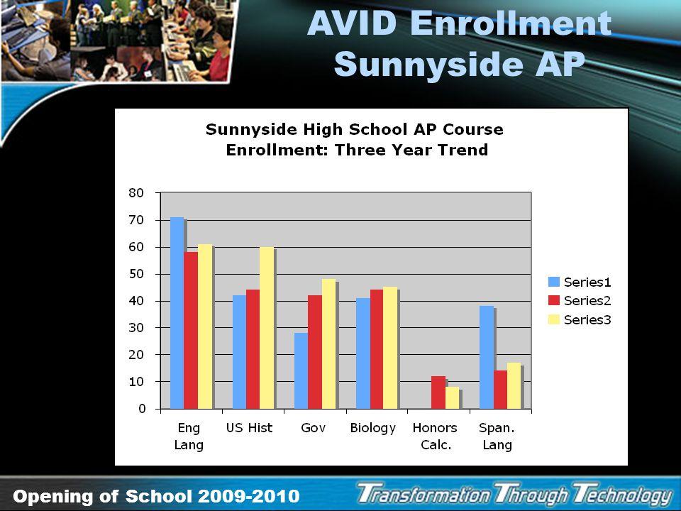 Opening of School 2009-2010 AVID Enrollment Desert View AP