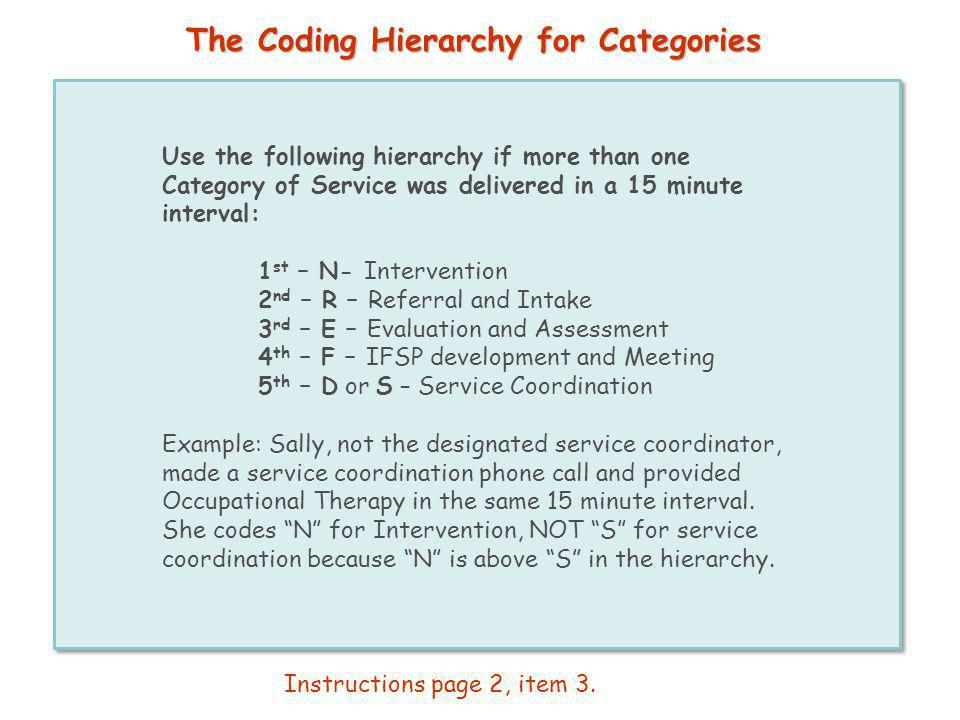 The Coding Hierarchy for Categories Use the following hierarchy if more than one Category of Service was delivered in a 15 minute interval: 1 st – N-