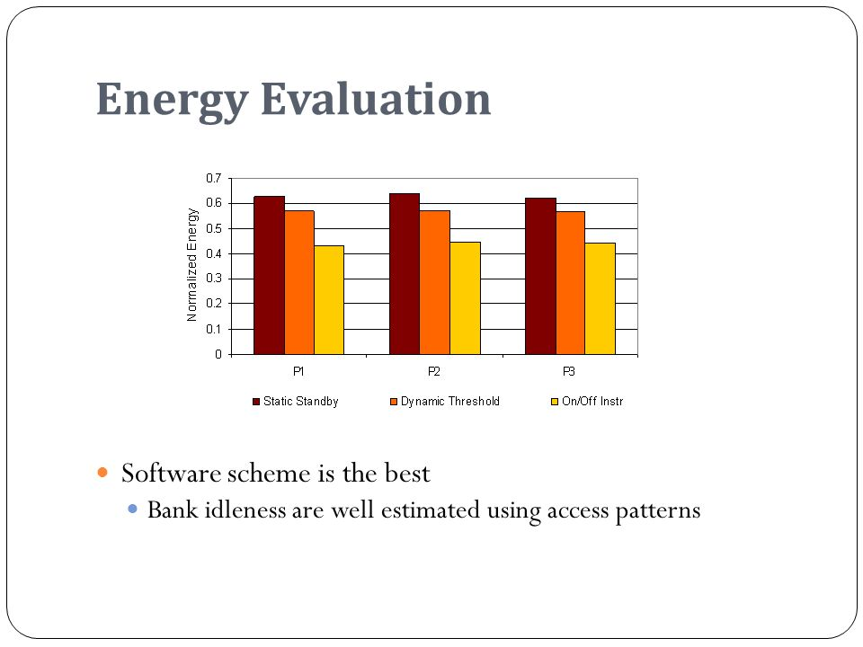 Energy Evaluation Software scheme is the best Bank idleness are well estimated using access patterns