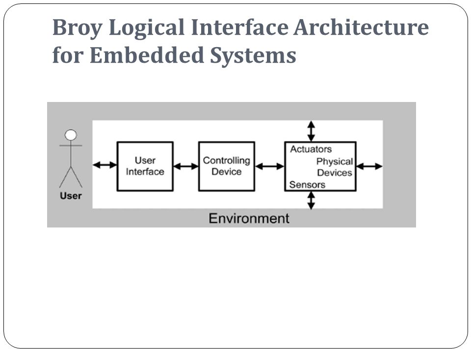 Broy Logical Interface Architecture for Embedded Systems