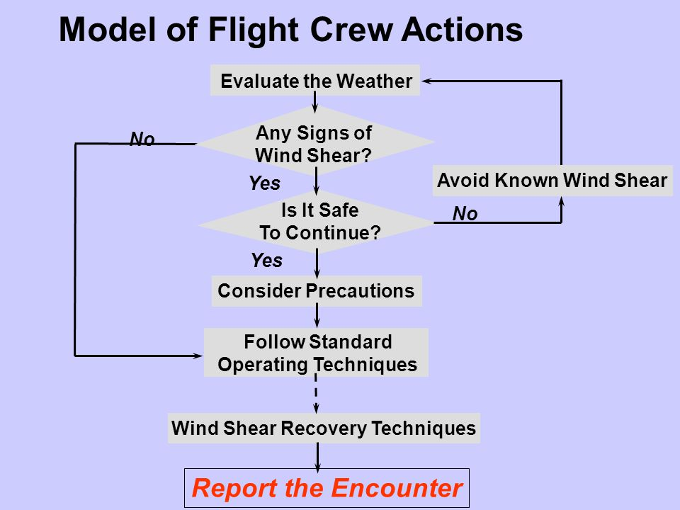 Model of Flight Crew Actions Is It Safe To Continue? Consider Precautions Follow Standard Operating Techniques Report the Encounter Evaluate the Weath